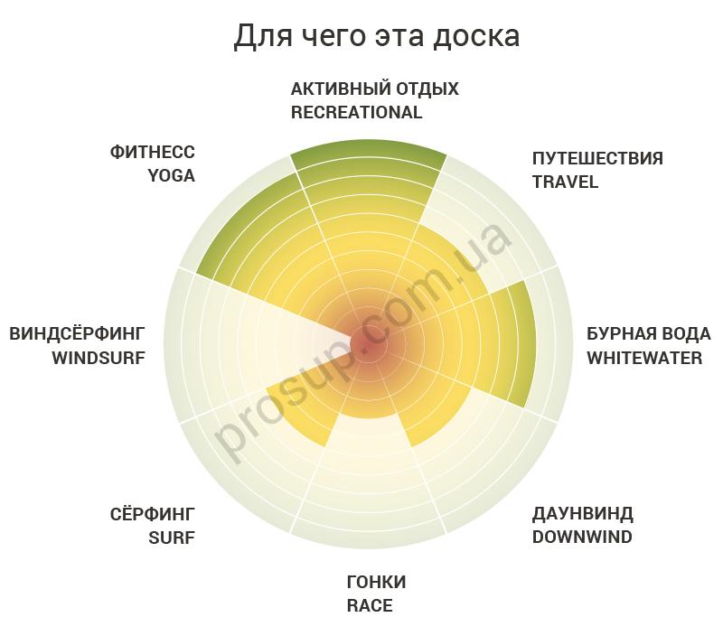 инфографика харакеристик доски