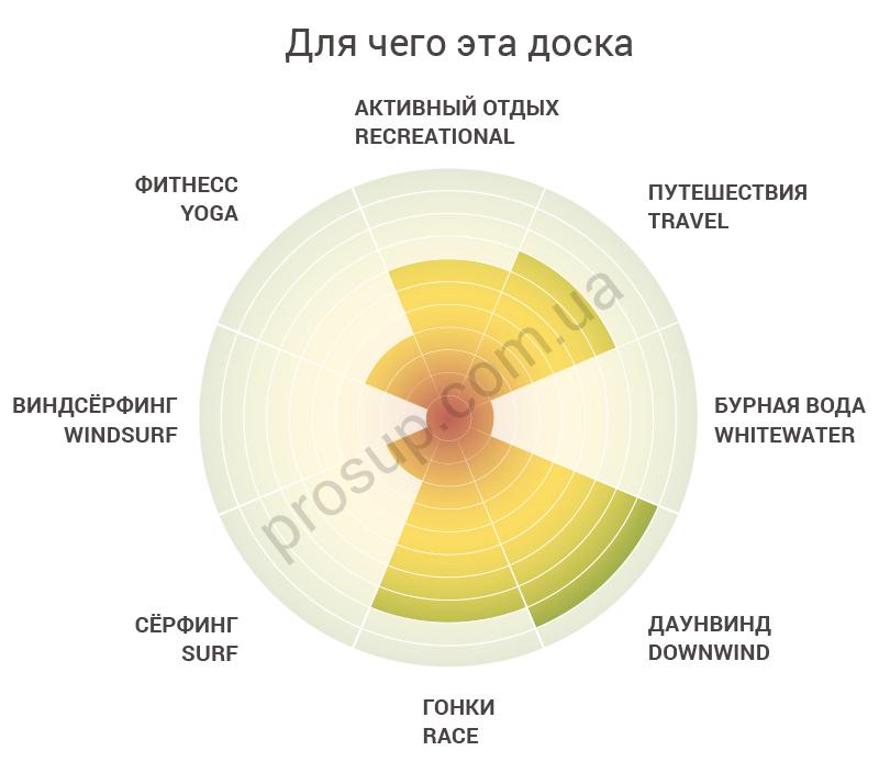 Круговая инфографика